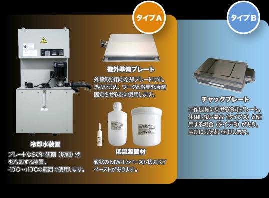 冷却水装置プレートならびに研削(切削)液を冷却する装置。-10℃〜+10℃の範囲で使用します。機外準備プレート 外段取り用の冷却プレートです。あらかじめ、ワークと治具を凍結固定させる為に使用します。低温凝固材 液状のMW-1とペースト状のKYペーストがあります。チャックプレート工作機械に乗せる冷却プレート。使用しない場合(タイプA)と使用する場合(タイプB)があり、用途により使い分けします。