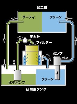 研磨液タンク